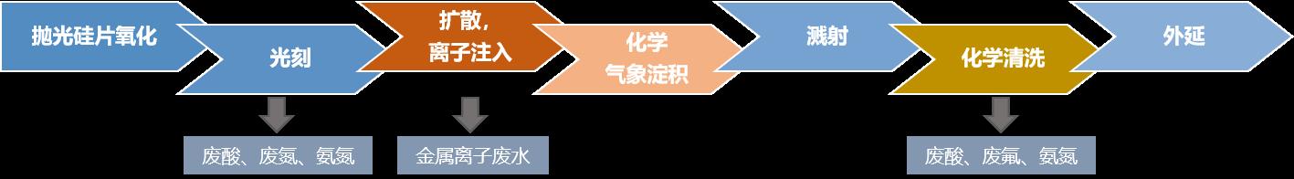 第一类重金属污染物_集成电路行业废水处理-北京涞澈科技